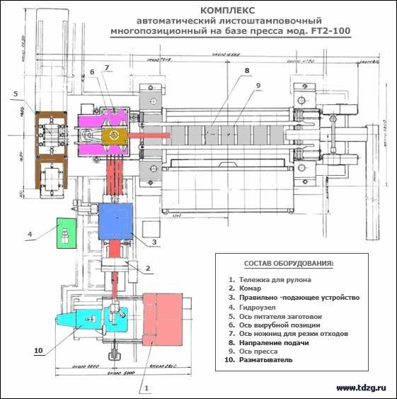 КОМПЛЕКС автоматический листоштамповочный многопозиционный на базе пресса мод. FT2-100