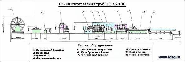 Линия изготовления труб ОС 76.130